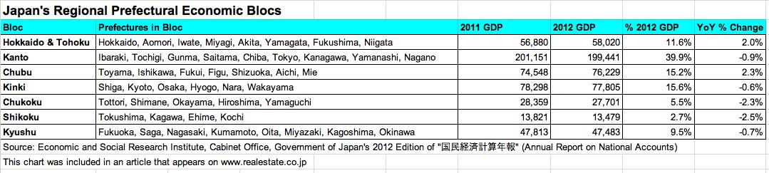 Japan-Economic-Blocs-2