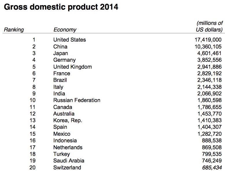 World-GDP-Ranking-2014-1